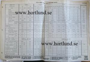 1974 GMC Truck Engine Data