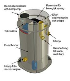 BioKube Pluto - Minireningsverk för 1 hushåll