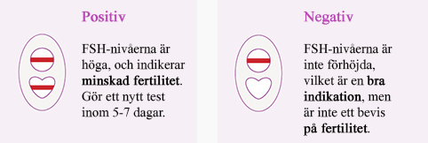 fertilitetstest kvinna hemma
